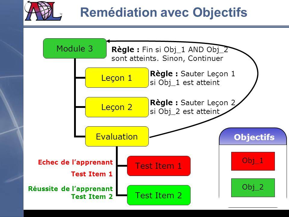 Remédiation avec Objectifs Module 3 Leçon 1 Leçon 2 Evaluation Test Item 1 Test Item 2 Objectifs Obj_1 Obj_2 Echec de lapprenant Test Item 1 Réussite
