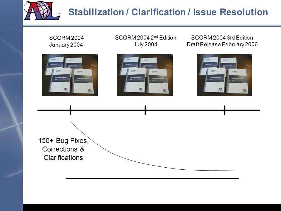 150+ Bug Fixes, Corrections & Clarifications SCORM 2004 January 2004 SCORM 2004 2 nd Edition July 2004 SCORM 2004 3rd Edition Draft Release February 2