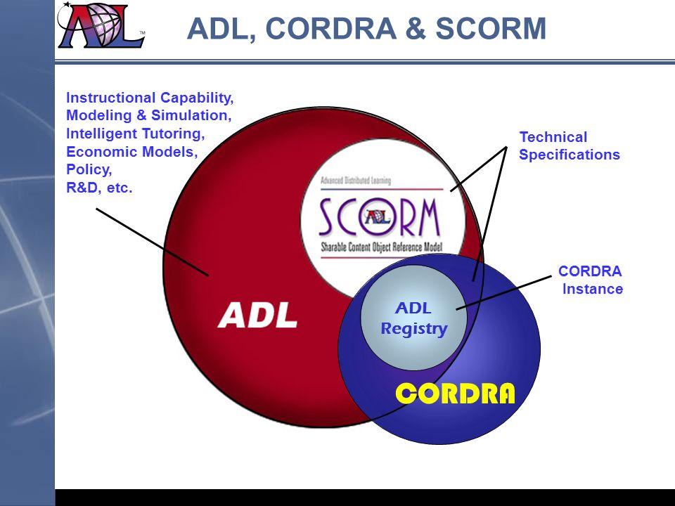 ADL, CORDRA & SCORM ADL Registry CORDRA Instructional Capability, Modeling & Simulation, Intelligent Tutoring, Economic Models, Policy, R&D, etc. Inst