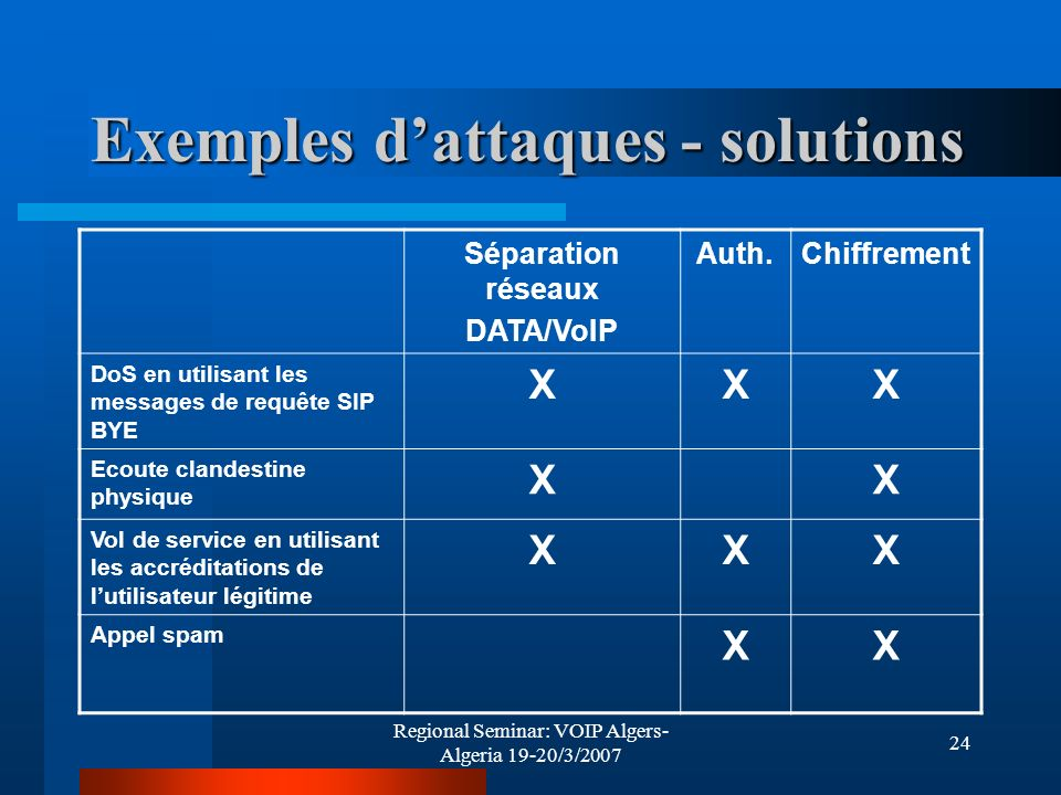 Regional Seminar: VOIP Algers- Algeria 19-20/3/2007 24 Exemples dattaques - solutions Séparation réseaux DATA/VoIP Auth.Chiffrement DoS en utilisant l