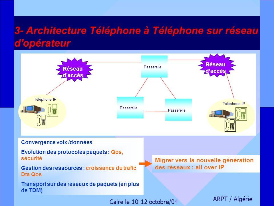 ARPT / Algérie Caire le 10-12 octobre/04 3- Architecture Téléphone à Téléphone sur réseau d'opérateur Passerelle Réseau daccès Téléphone IP Passerelle