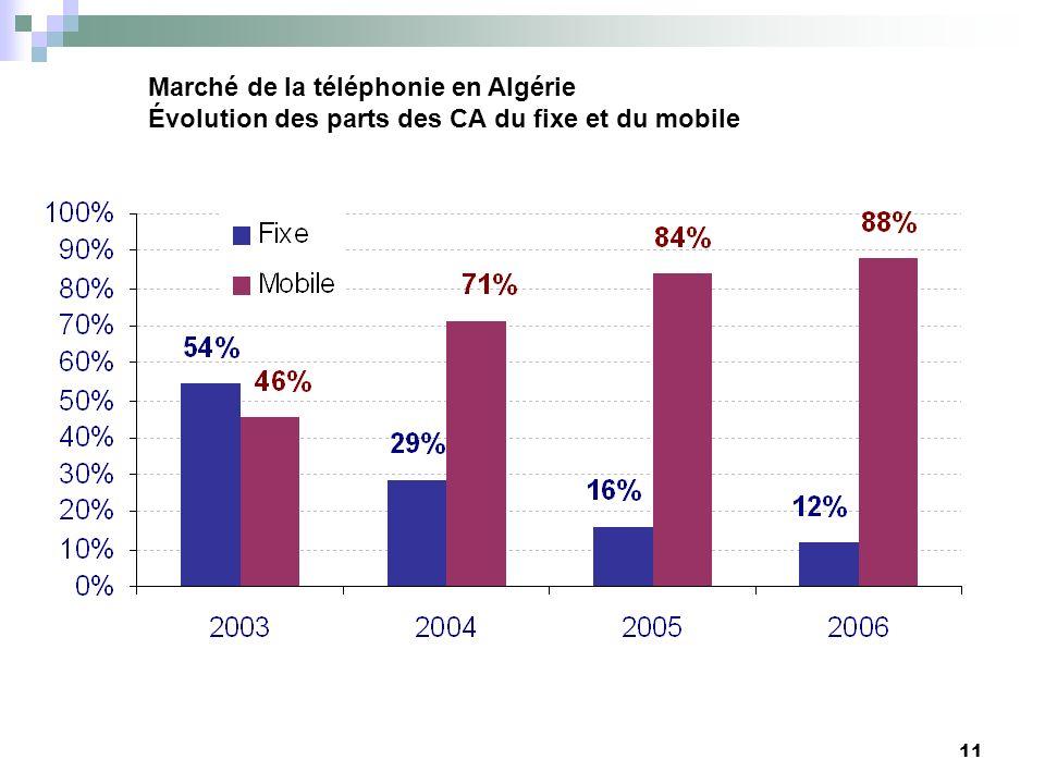 11 Marché de la téléphonie en Algérie Évolution des parts des CA du fixe et du mobile