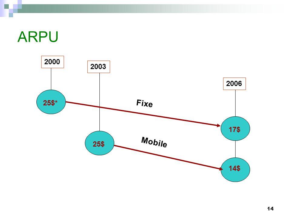 14 ARPU Fixe 25$* 2000 Mobile 25$ 17$ 14$ 2003 2006