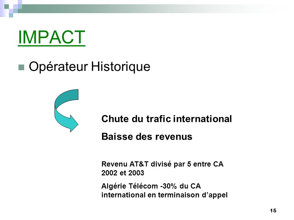 15 IMPACT Opérateur Historique Chute du trafic international Baisse des revenus Revenu AT&T divisé par 5 entre CA 2002 et 2003 Algérie Télécom -30% du CA international en terminaison dappel