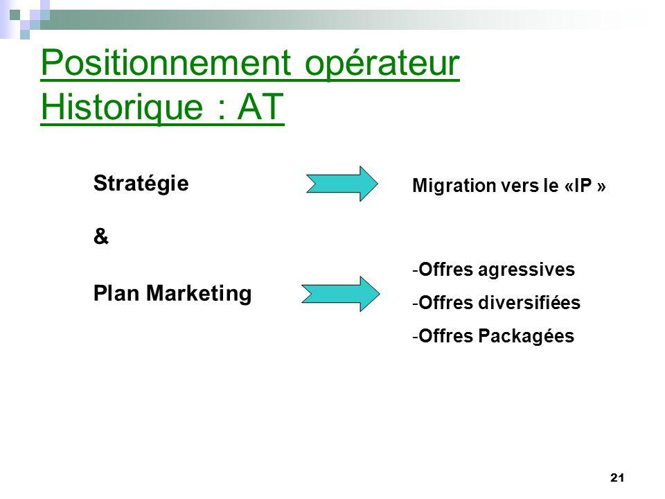 21 Positionnement opérateur Historique : AT Stratégie & Plan Marketing -Offres agressives -Offres diversifiées -Offres Packagées Migration vers le «IP »
