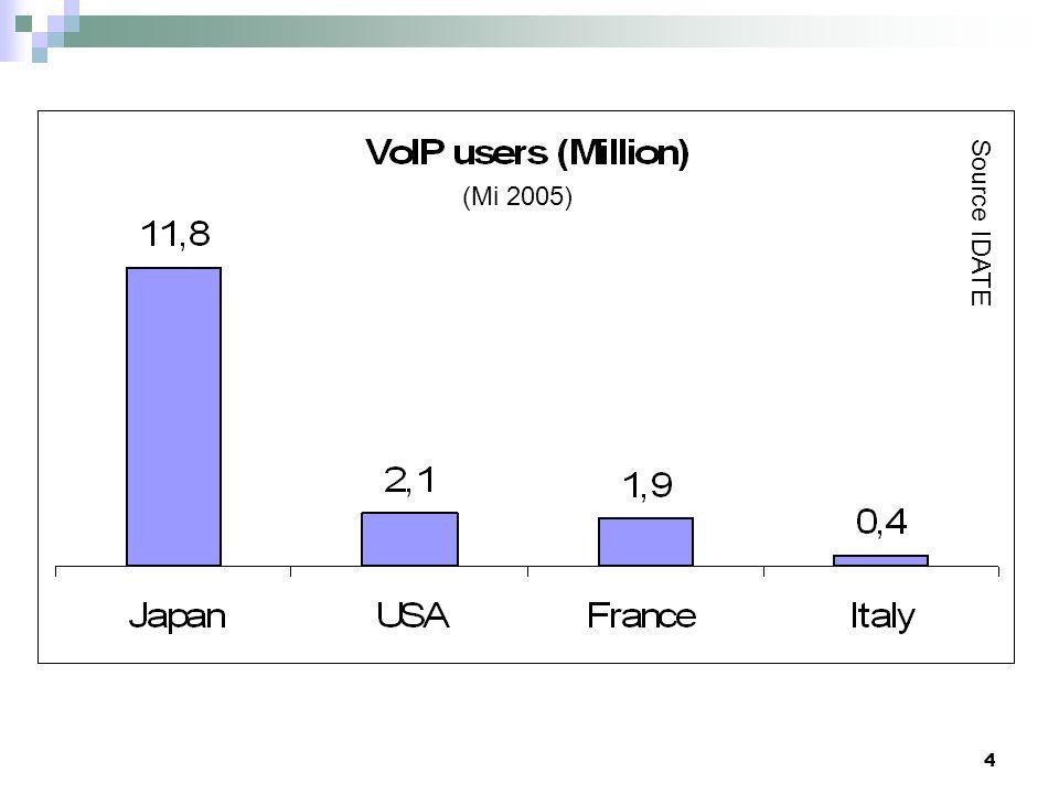 4 2- Utilisateurs VoIP (Mi 2005) Source IDATE