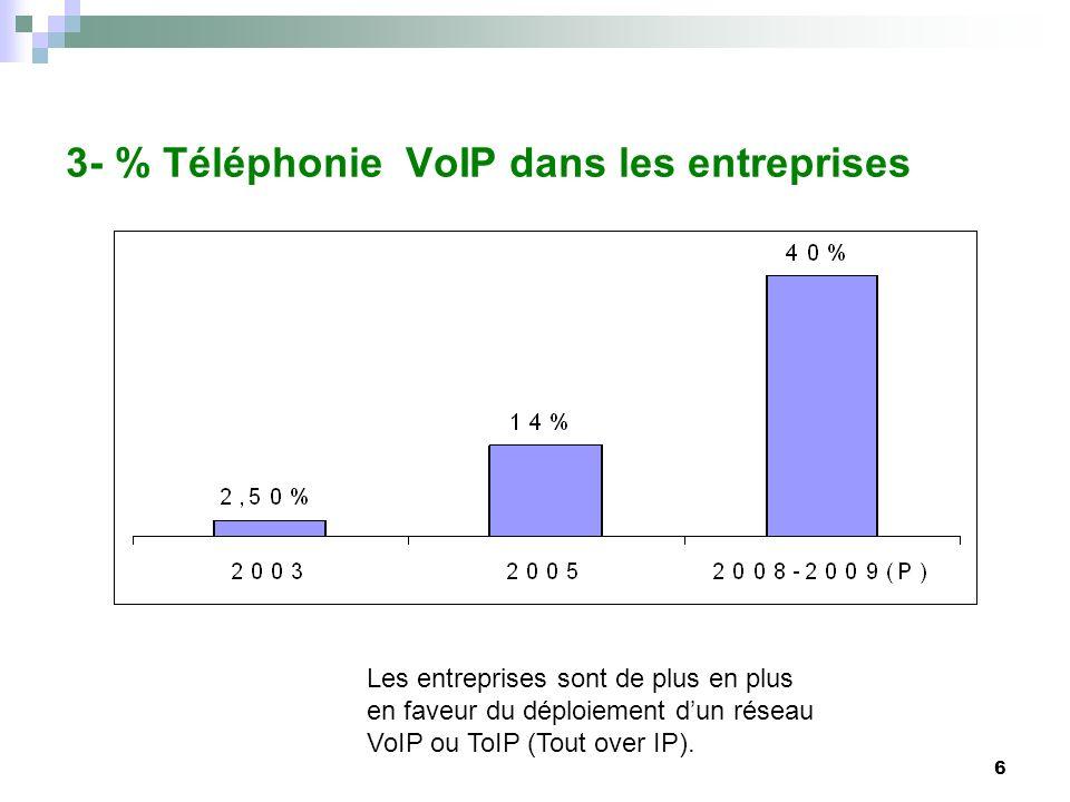6 3- % Téléphonie VoIP dans les entreprises Les entreprises sont de plus en plus en faveur du déploiement dun réseau VoIP ou ToIP (Tout over IP).