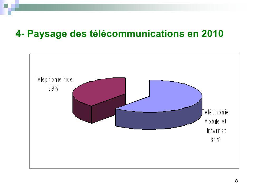 8 4- Paysage des télécommunications en 2010