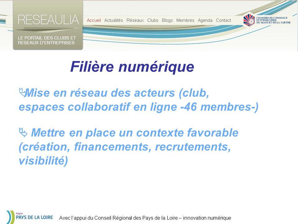 Avec lappui du Conseil Régional des Pays de la Loire – innovation numérique Filière numérique Mise en réseau des acteurs (club, espaces collaboratif en ligne -46 membres-) Mettre en place un contexte favorable (création, financements, recrutements, visibilité)
