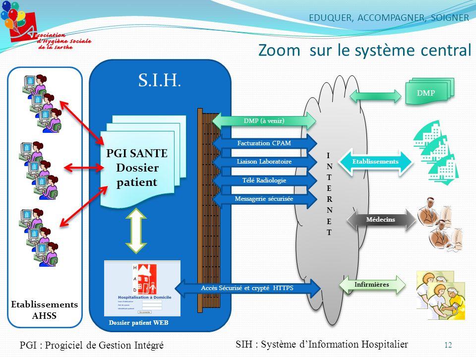 12 EDUQUER, ACCOMPAGNER, SOIGNER Zoom sur le système central S.I.H. Messagerie sécurisée Etablissements AHSS DMP (à venir) Facturation CPAM Liaison La