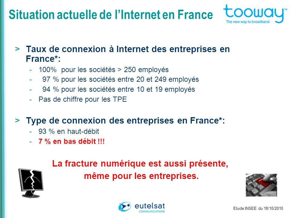 Situation actuelle de lInternet en France >Taux de connexion à Internet des entreprises en France*: -100% pour les sociétés > 250 employés - 97 % pour