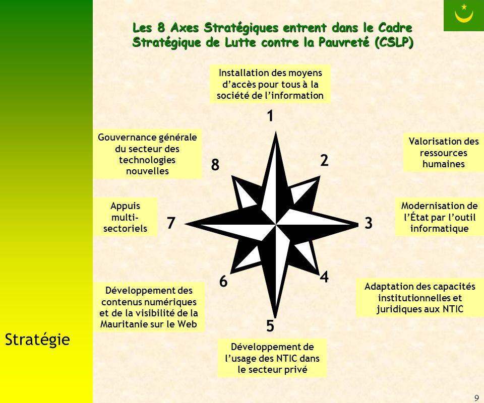 9 Les 8 Axes Stratégiques entrent dans le Cadre Stratégique de Lutte contre la Pauvreté (CSLP) Installation des moyens daccès pour tous à la société de linformation Valorisation des ressources humaines Modernisation de lÉtat par loutil informatique Adaptation des capacités institutionnelles et juridiques aux NTIC Développement de lusage des NTIC dans le secteur privé Développement des contenus numériques et de la visibilité de la Mauritanie sur le Web Appuis multi- sectoriels Gouvernance générale du secteur des technologies nouvelles 1 2 3 4 5 6 7 8 Stratégie