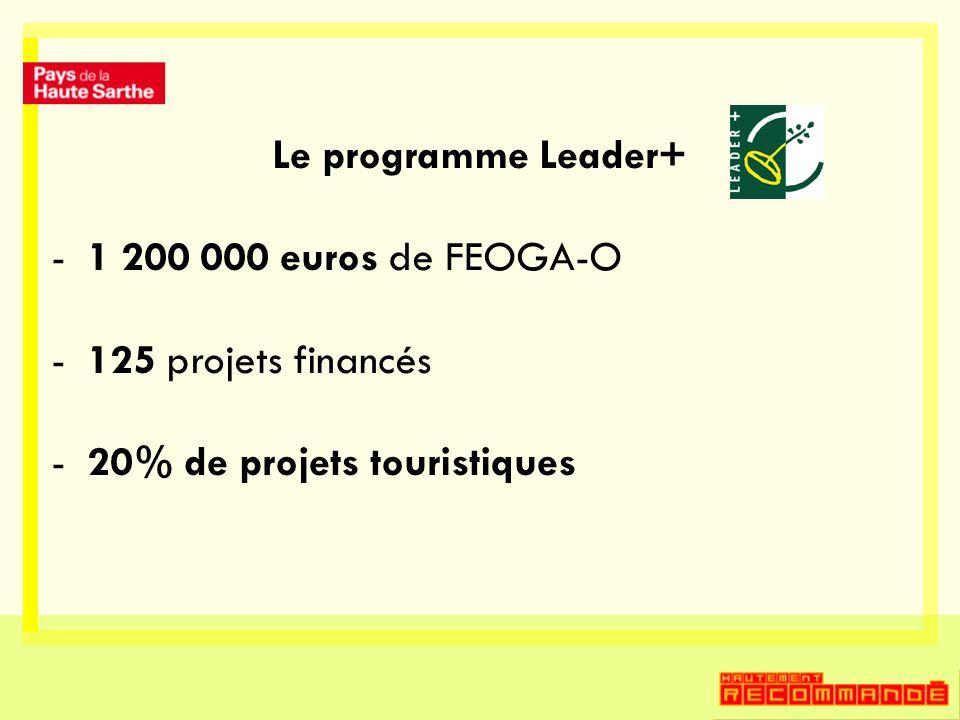 -1 200 000 euros de FEOGA-O -125 projets financés -20% de projets touristiques
