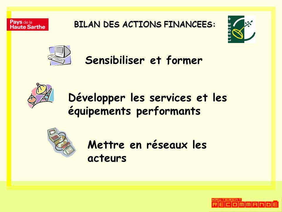 BILAN DES ACTIONS FINANCEES: Sensibiliser et former Développer les services et les équipements performants Mettre en réseaux les acteurs