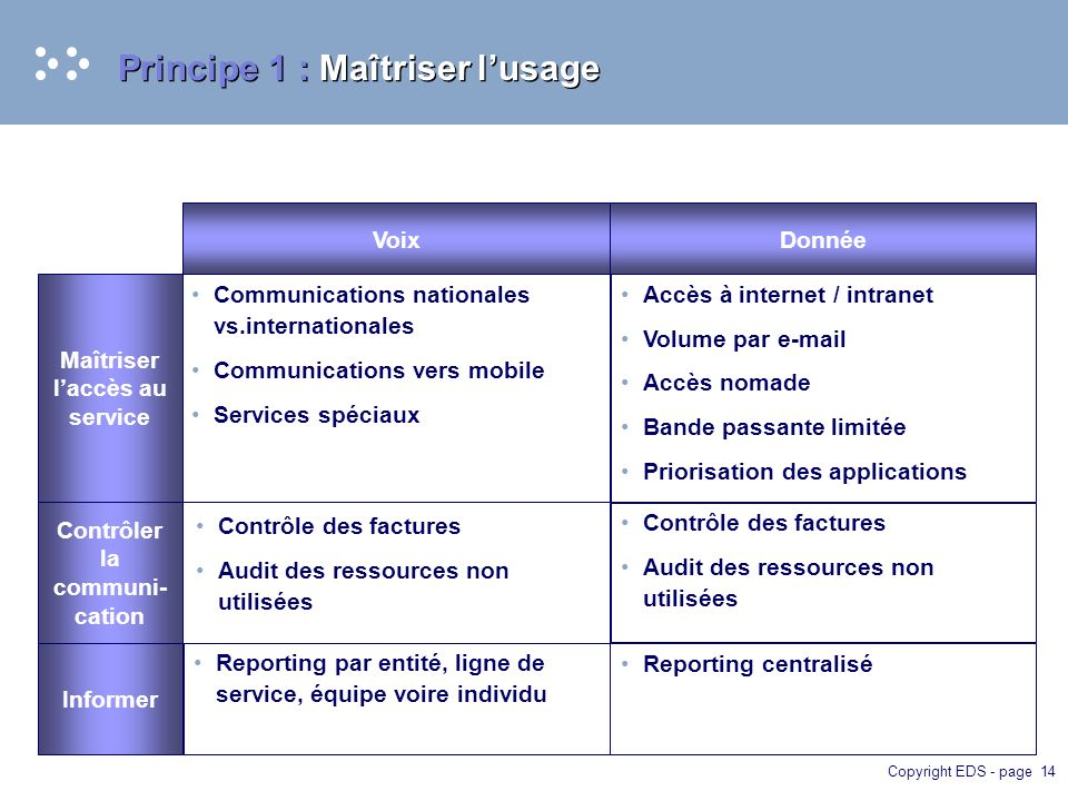 Copyright EDS - page 14 Principe 1 : Maîtriser lusage VoixDonnée Communications nationales vs.internationales Communications vers mobile Services spéc