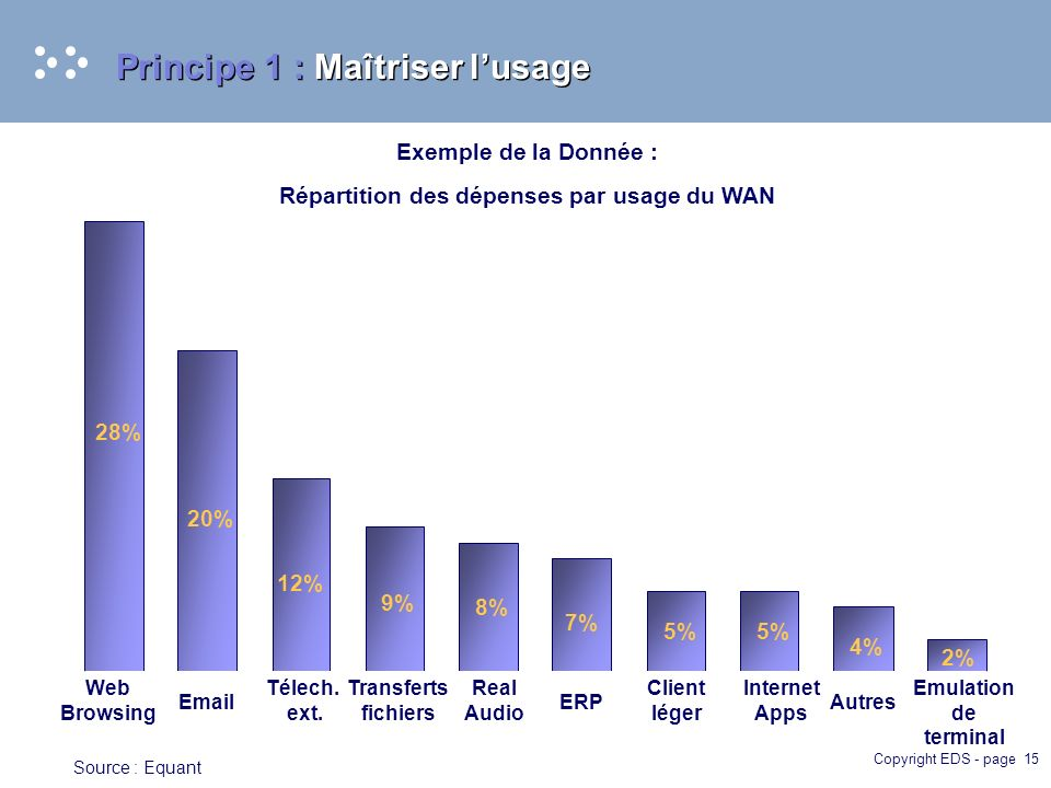 Copyright EDS - page 15 Principe 1 : Maîtriser lusage 28% 20% 12% 9% 8% 7% 5% 4% 2% Web Browsing Email Télech. ext. Transferts fichiers Real Audio ERP