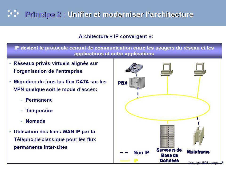 Copyright EDS - page 18 Principe 2 : Unifier et moderniser larchitecture Architecture « IP convergent »: IP devient le protocole central de communication entre les usagers du réseau et les applications et entre applications Réseaux privés virtuels alignés sur lorganisation de lentreprise Migration de tous les flux DATA sur les VPN quelque soit le mode daccès: -Permanent -Temporaire -Nomade Utilisation des liens WAN IP par la Téléphonie classique pour les flux permanents inter-sites PBX IP Non IP Serveurs de Base de Données Base de Données Mainframe