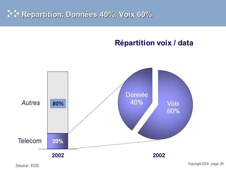 Copyright EDS - page 29 Répartition: Données 40%, Voix 60% 2002 Voix 60% Donnée 40% Répartition voix / data 2002 20% 80% Telecom Autres Source : EDS