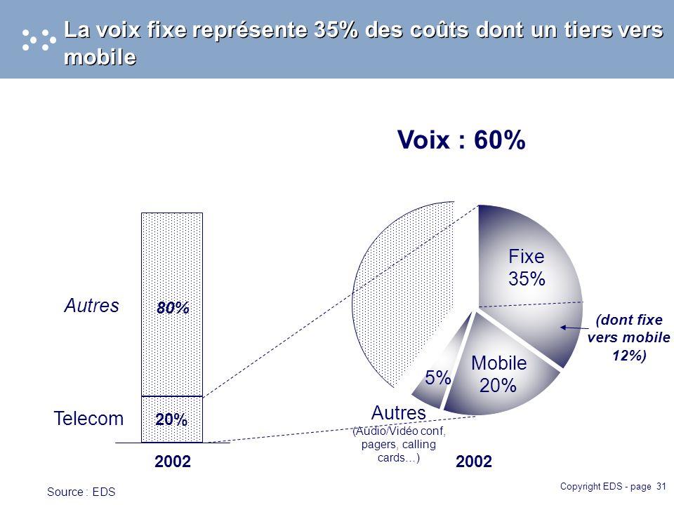 Copyright EDS - page 31 La voix fixe représente 35% des coûts dont un tiers vers mobile 2002 Voix : 60% 2002 Fixe 35% Mobile 20% Autres (Audio/Vidéo conf, pagers, calling cards…) 5% (dont fixe vers mobile 12%) 20% 80% Telecom Autres Source : EDS