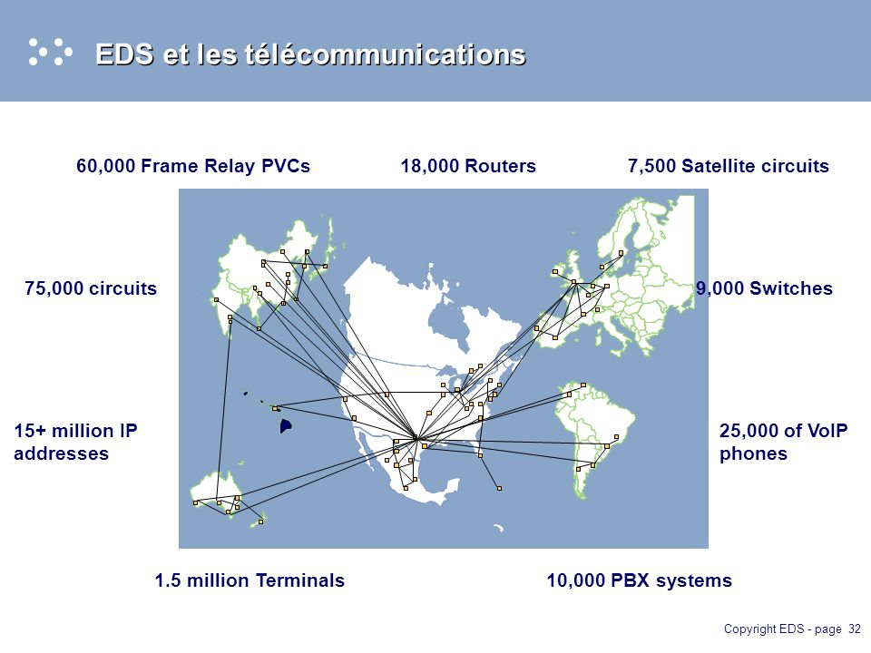 Copyright EDS - page 32 EDS et les télécommunications 60,000 Frame Relay PVCs 1.5 million Terminals 75,000 circuits 10,000 PBX systems 25,000 of VoIP