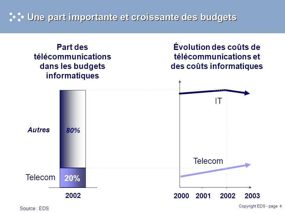 Copyright EDS - page 4 Une part importante et croissante des budgets 20% 80% Telecom IT 200020012002 2003 2002 Telecom Part des télécommunications dans les budgets informatiques Évolution des coûts de télécommunications et des coûts informatiques Autres Source : EDS