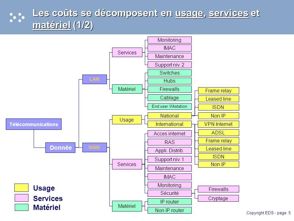 Copyright EDS - page 5 Les coûts se décomposent en usage, services et matériel (1/2) Donnée Support niv.