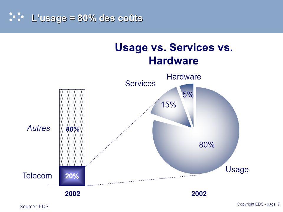 Copyright EDS - page 7 Lusage = 80% des coûts 2002 80% Usage vs.