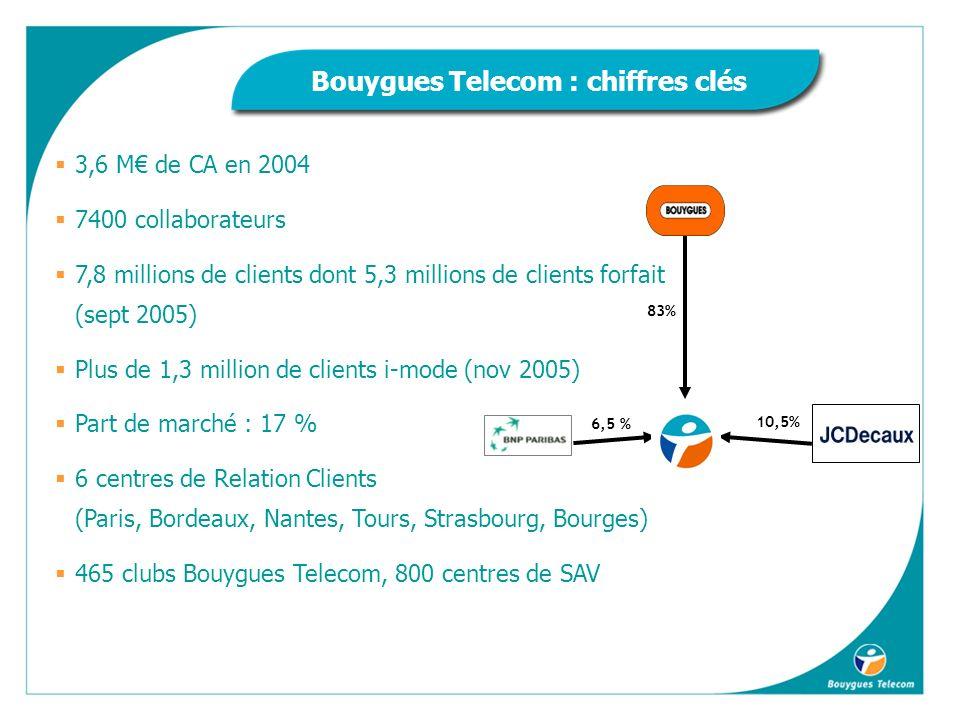 3,6 M de CA en 2004 7400 collaborateurs 7,8 millions de clients dont 5,3 millions de clients forfait (sept 2005) Plus de 1,3 million de clients i-mode (nov 2005) Part de marché : 17 % 6 centres de Relation Clients (Paris, Bordeaux, Nantes, Tours, Strasbourg, Bourges) 465 clubs Bouygues Telecom, 800 centres de SAV 83% 6,5 % 10,5% Bouygues Telecom : chiffres clés