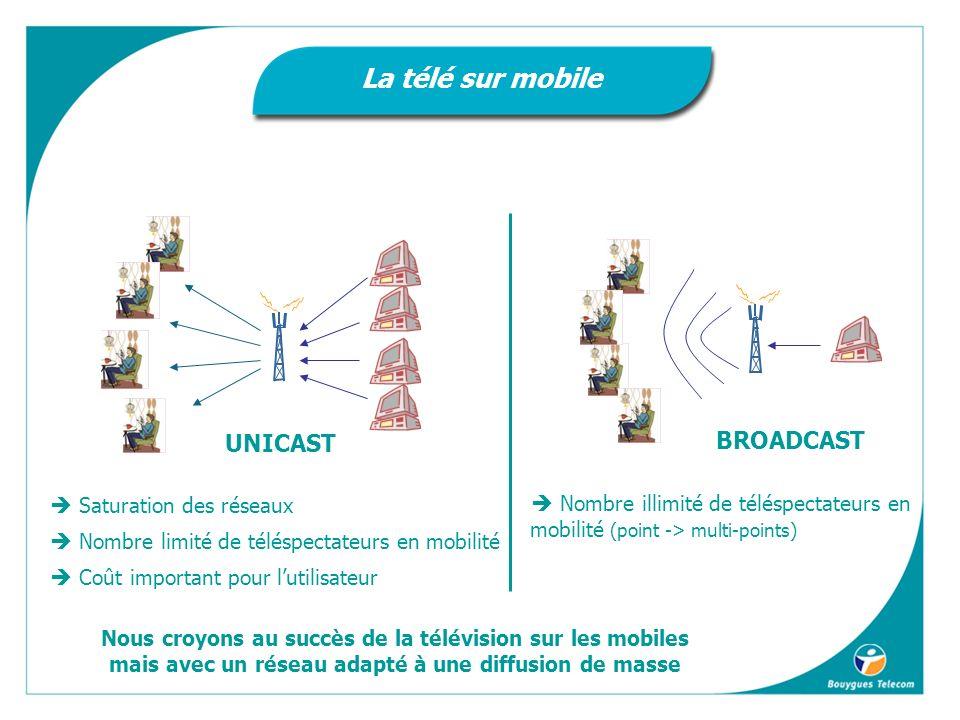 Saturation des réseaux Nombre limité de téléspectateurs en mobilité Coût important pour lutilisateur UNICAST BROADCAST Nombre illimité de téléspectateurs en mobilité (point -> multi-points) Nous croyons au succès de la télévision sur les mobiles mais avec un réseau adapté à une diffusion de masse La télé sur mobile
