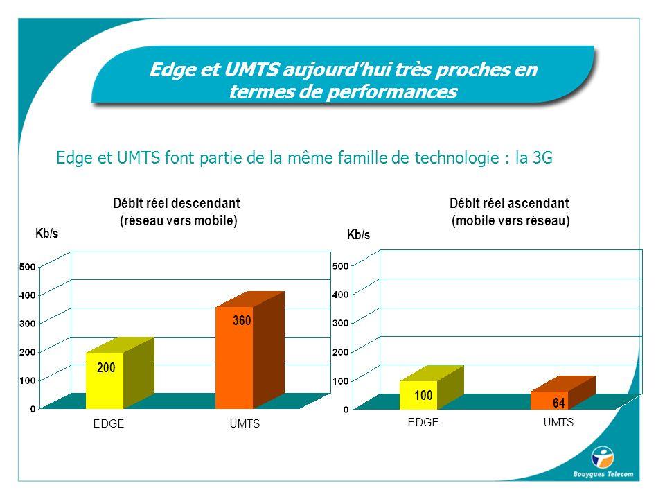 Débit réel descendant (réseau vers mobile) Kb/s EDGEUMTS 200 360 Débit réel ascendant (mobile vers réseau) Kb/s EDGEUMTS 100 64 Edge et UMTS font partie de la même famille de technologie : la 3G Edge et UMTS aujourdhui très proches en termes de performances