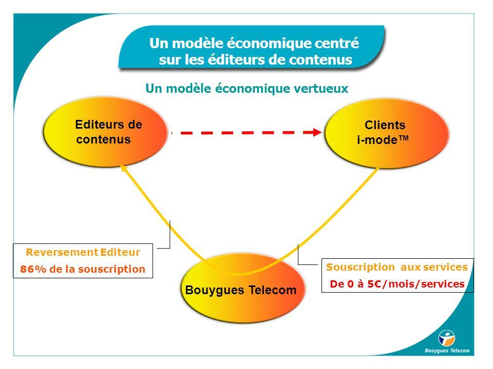 Bouygues Telecom Editeurs de contenus Clients i-mode Souscription aux services De 0 à 5/mois/services Reversement Editeur 86% de la souscription Un modèle économique centré sur les éditeurs de contenus Un modèle économique vertueux