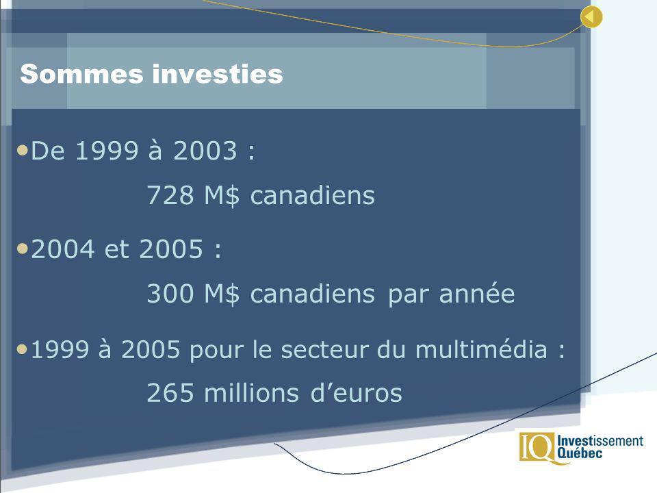 Sommes investies De 1999 à 2003 : 728 M$ canadiens 2004 et 2005 : 300 M$ canadiens par année 1999 à 2005 pour le secteur du multimédia : 265 millions deuros