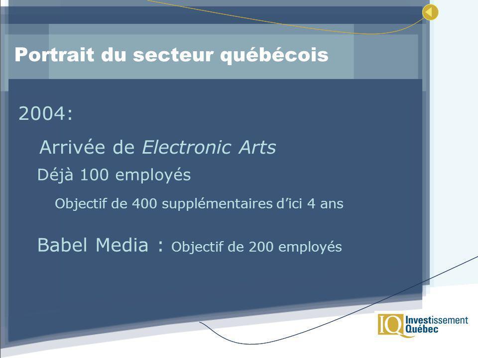 Portrait du secteur québécois 2004: Déjà 100 employés Objectif de 400 supplémentaires dici 4 ans Babel Media : Objectif de 200 employés Arrivée de Electronic Arts