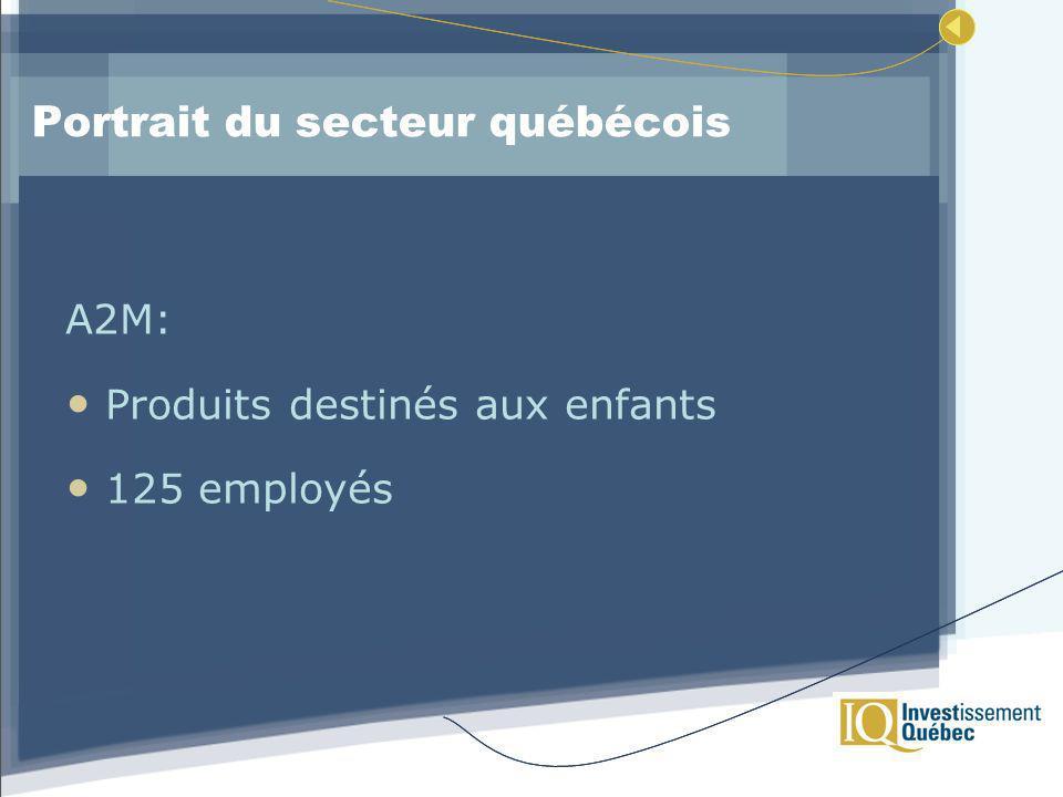 Portrait du secteur québécois A2M: Produits destinés aux enfants 125 employés
