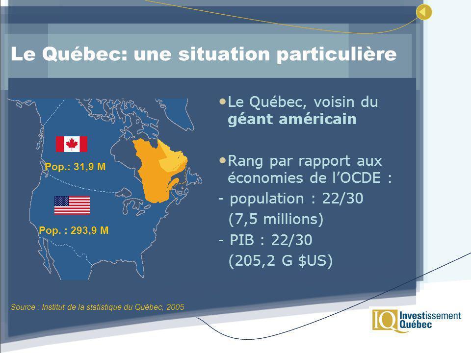 Le Québec: une situation particulière Le Québec, voisin du géant américain Rang par rapport aux économies de lOCDE : - population : 22/30 (7,5 millions) - PIB : 22/30 (205,2 G $US) Pop.: 31,9 M Pop.