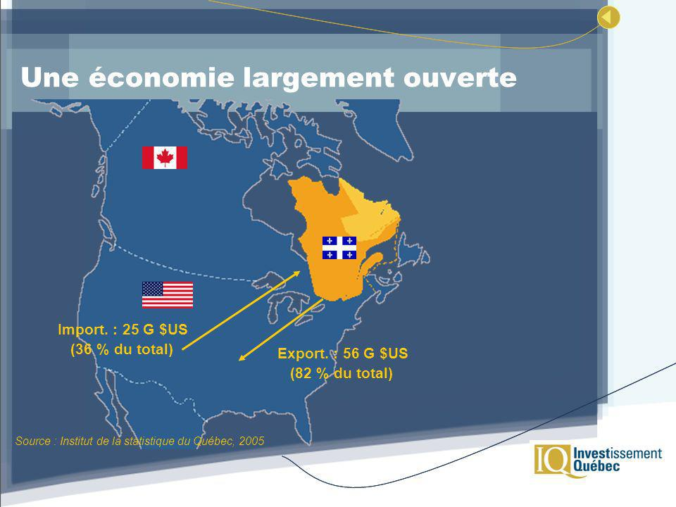 Une économie largement ouverte Source : Institut de la statistique du Québec, 2005 Import.