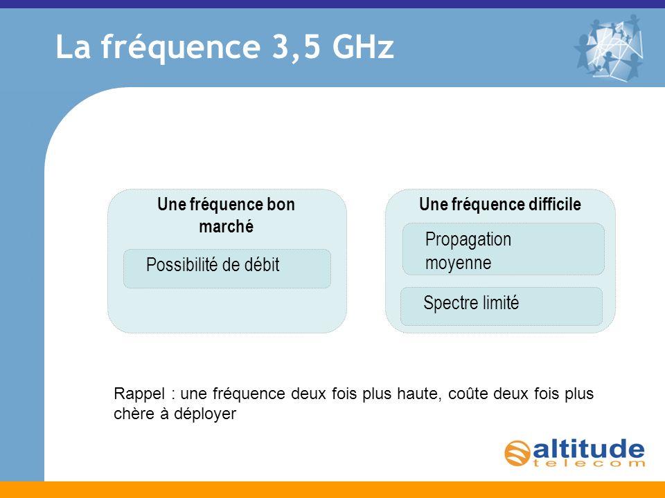 La fréquence 3,5 GHz Une fréquence bon marché Possibilité de débit Une fréquence difficile Propagation moyenne Spectre limité Rappel : une fréquence deux fois plus haute, coûte deux fois plus chère à déployer