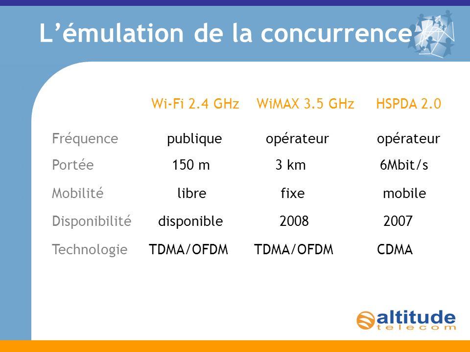 Lémulation de la concurrence Wi-Fi 2.4 GHz WiMAX 3.5 GHz HSPDA 2.0 Fréquence publique opérateur opérateur Portée 150 m 3 km 6Mbit/s Mobilité libre fixe mobile Disponibilité disponible 2008 2007 Technologie TDMA/OFDM TDMA/OFDM CDMA