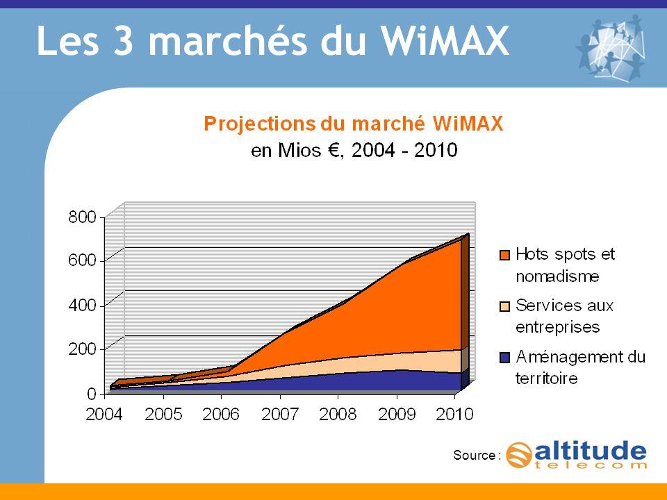 Source : Les 3 marchés du WiMAX