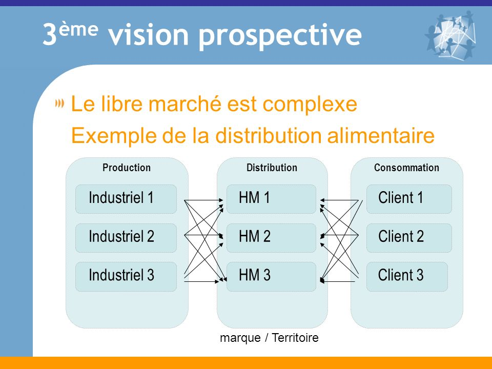 Production 3 ème vision prospective Le libre marché est complexe Exemple de la distribution alimentaire Industriel 1Industriel 2Industriel 3 Distribution HM 1HM 2HM 3 Consommation Client 1Client 2Client 3 marque / Territoire