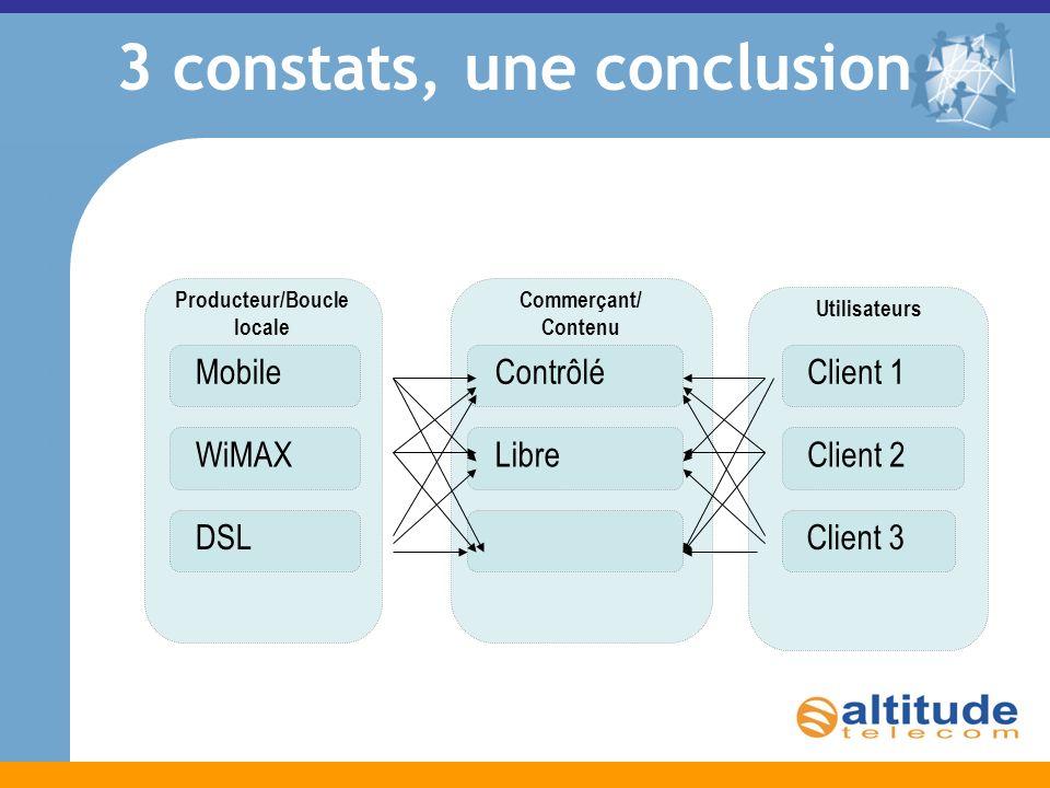 Commerçant/ Contenu ContrôléLibre Producteur/Boucle locale MobileWiMAXDSL Utilisateurs Client 1Client 2Client 3 3 constats, une conclusion