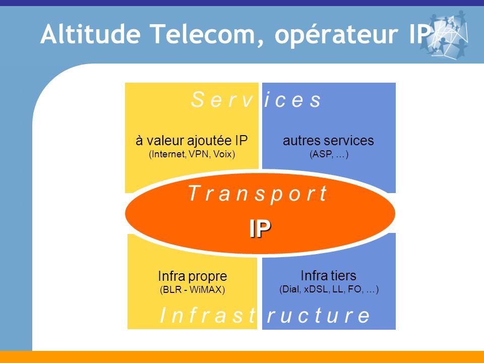 autres services (ASP, …) à valeur ajoutée IP (Internet, VPN, Voix) Infra tiers (Dial, xDSL, LL, FO, …) Infra propre (BLR - WiMAX) IP S e r v i c e s T r a n s p o r t I n f r a s t r u c t u r e Altitude Telecom, opérateur IP