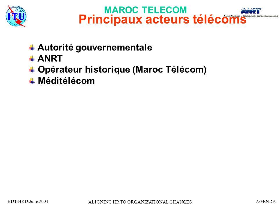 BDT/HRD/June 2004 AGENDA ALIGNING HR TO ORGANIZATIONAL CHANGES Principaux acteurs télécoms Autorité gouvernementale ANRT Opérateur historique (Maroc T