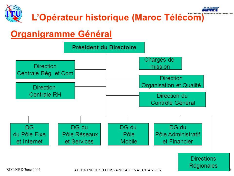 BDT/HRD/June 2004 AGENDA ALIGNING HR TO ORGANIZATIONAL CHANGES LOpérateur historique (Maroc Télécom) Organigramme Général Président du Directoire Char