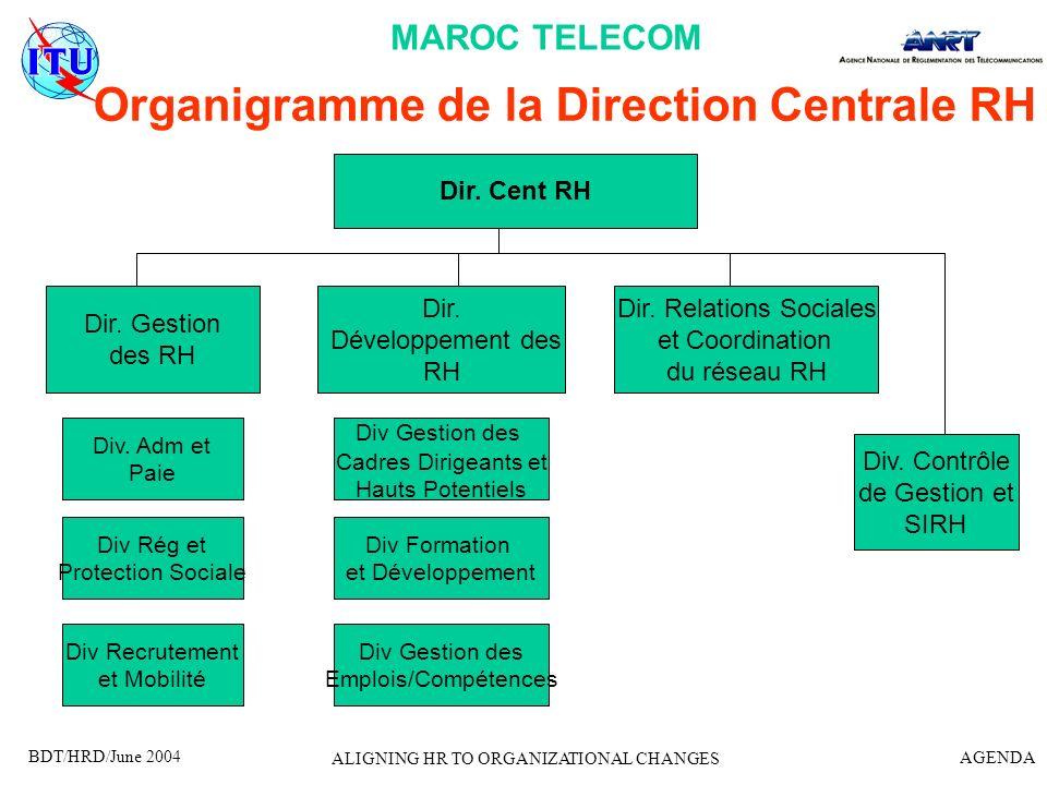 BDT/HRD/June 2004 AGENDA ALIGNING HR TO ORGANIZATIONAL CHANGES Application du modèle des 7 S de Mac Kinsey à Maroc Télécom S1 Vision partagée (oui, en termes dobjectifs à atteindre, satisfaction des clients) S2 Communication de la stratégie et du sens (bonne communication) S3 Structure de lorganisation (hiérarchique et transversale(projets)) S4 Compétences clés (marketing, management) S5 Styles de management (soft) (délégation, participation, ) S6 Climat Social (inquiétude des employés sur leur sort, sentiment de frustration, de peur de linconnu, discrimination entre les anciens employés et les nouvelles recrues) S7 Systèmes dinformation (globalement efficace)