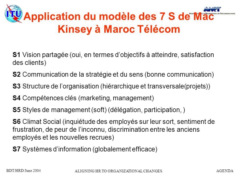 BDT/HRD/June 2004 AGENDA ALIGNING HR TO ORGANIZATIONAL CHANGES Application du modèle des 7 S de Mac Kinsey à Maroc Télécom S1 Vision partagée (oui, en