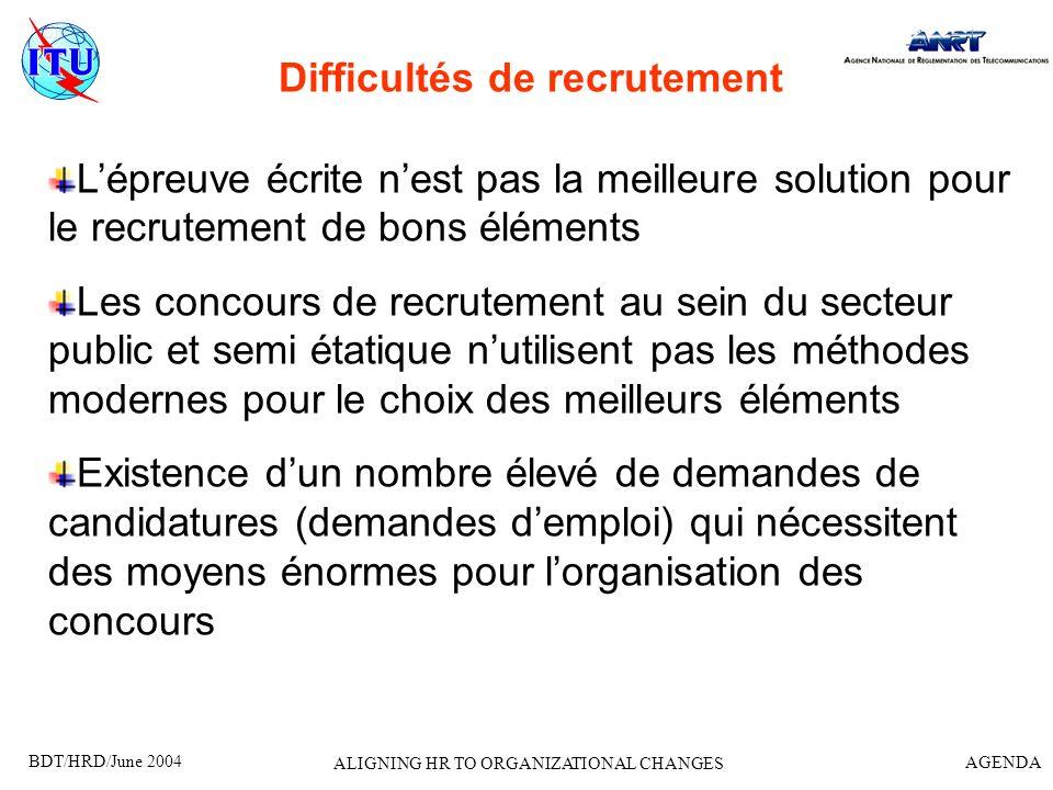 BDT/HRD/June 2004 AGENDA ALIGNING HR TO ORGANIZATIONAL CHANGES Difficultés de recrutement Lépreuve écrite nest pas la meilleure solution pour le recru