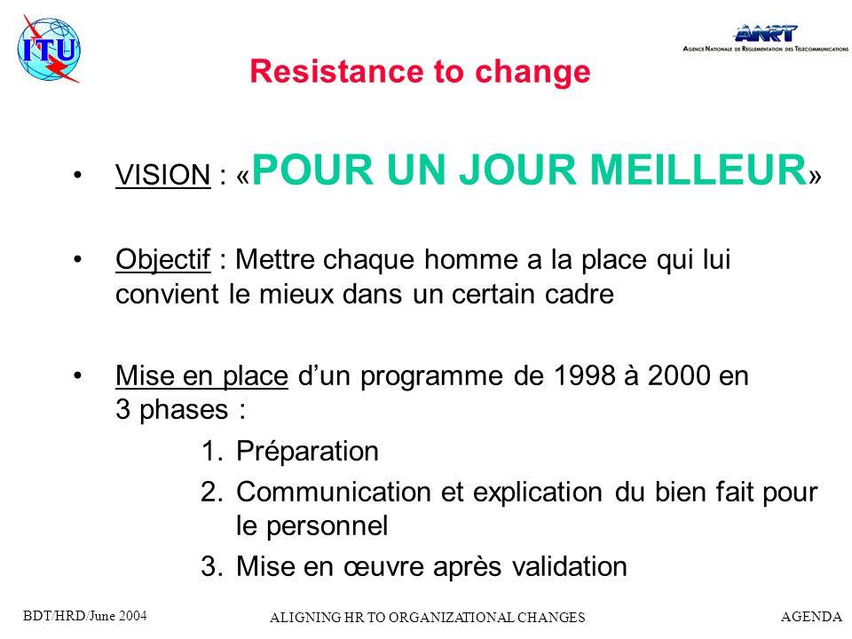 BDT/HRD/June 2004 AGENDA ALIGNING HR TO ORGANIZATIONAL CHANGES Resistance to change VISION : « POUR UN JOUR MEILLEUR » Objectif : Mettre chaque homme