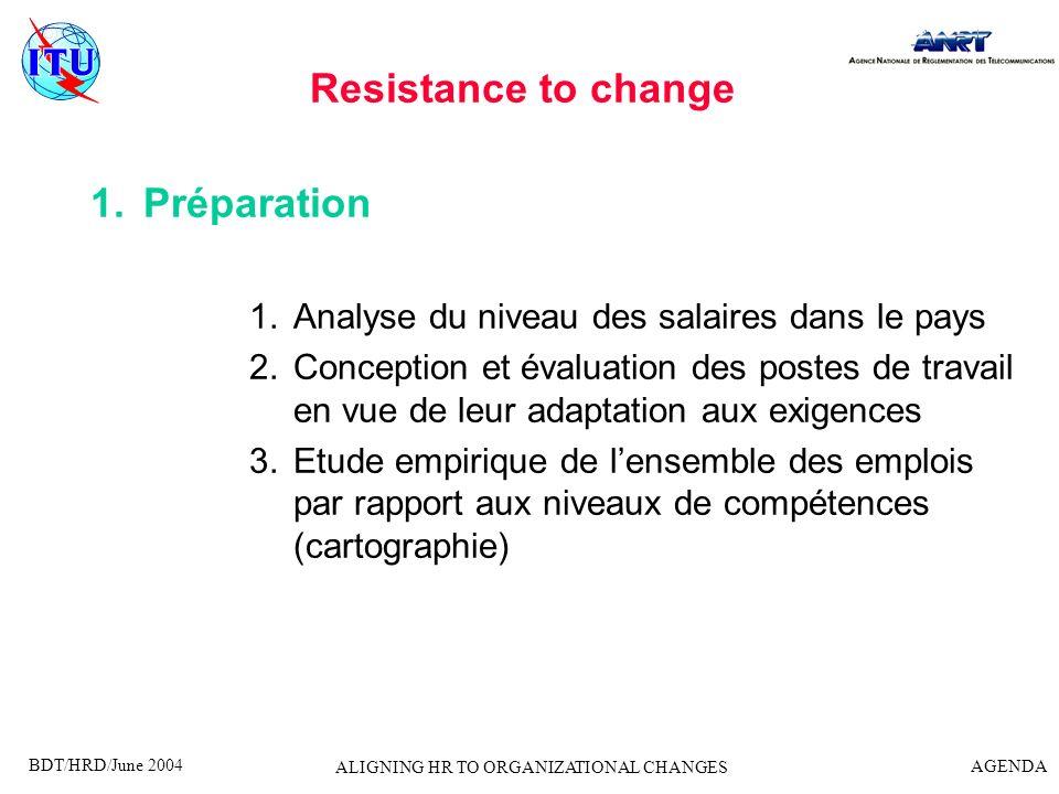 BDT/HRD/June 2004 AGENDA ALIGNING HR TO ORGANIZATIONAL CHANGES Resistance to change 1.Préparation 1.Analyse du niveau des salaires dans le pays 2.Conc