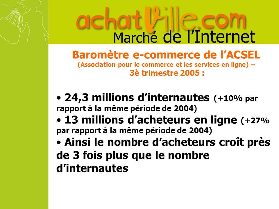 Baromètre e-commerce de lACSEL (Association pour le commerce et les services en ligne) – 3è trimestre 2005 : 24,3 millions dinternautes (+10% par rapport à la même période de 2004) 13 millions dacheteurs en ligne (+27% par rapport à la même période de 2004) Ainsi le nombre dacheteurs croît près de 3 fois plus que le nombre dinternautes Marché de lInternet